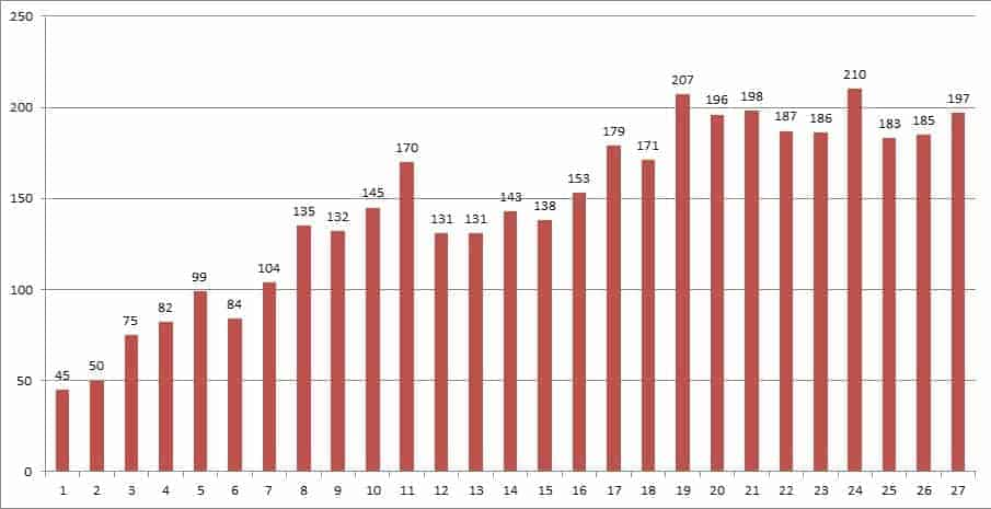 graph to show attendance at the rehab mela